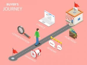 shows buyers journey